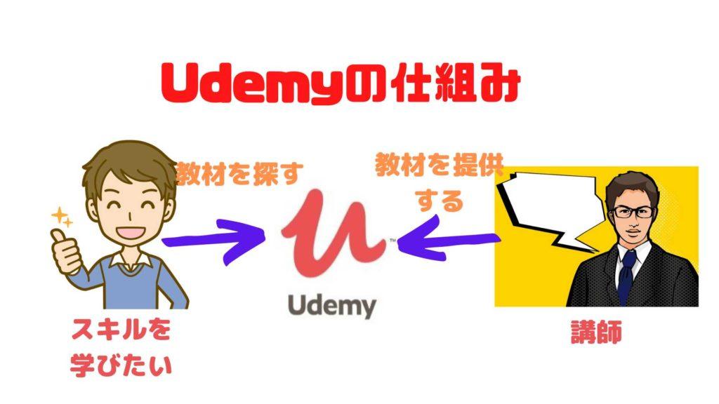 udemyの仕組み